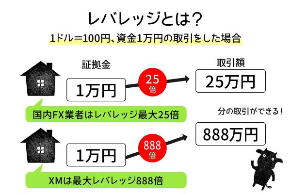 XMは最大レバレッジ888倍の説明画像